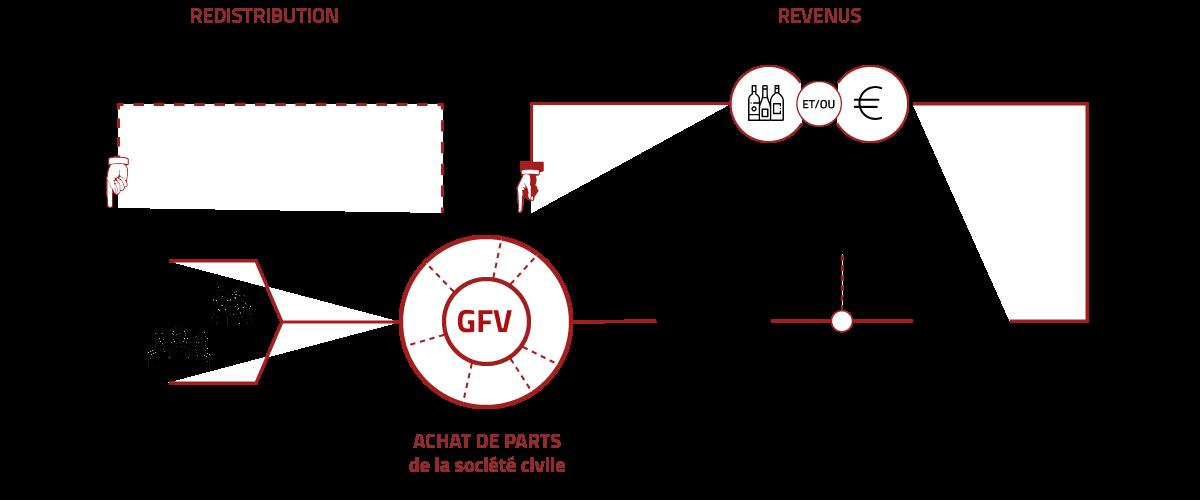 schema-investissement-gfv-2